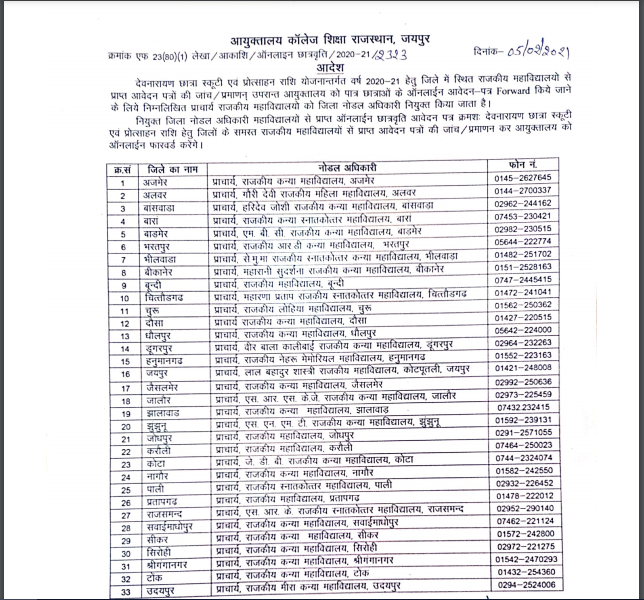 List of District Nodal Colleges