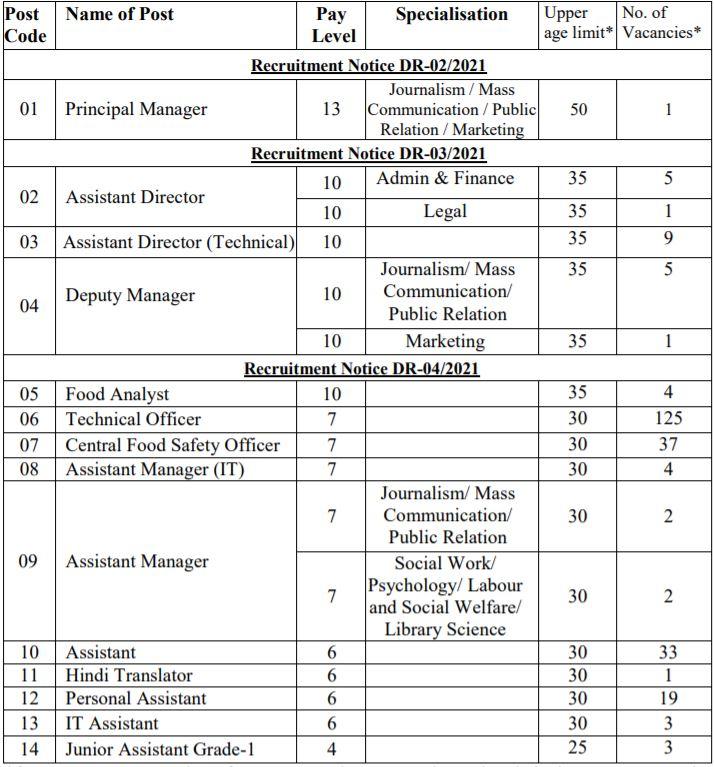 FSSAI Recruitment 2021 Vacancy Details