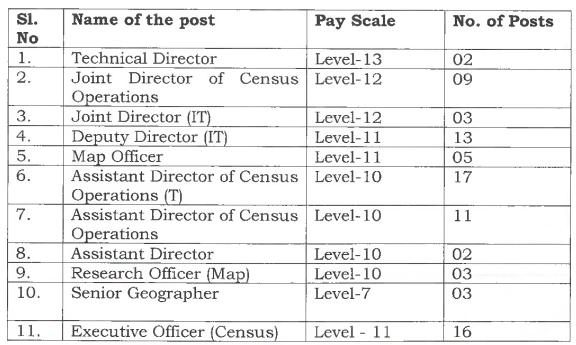 Census of India Bharti 2021
